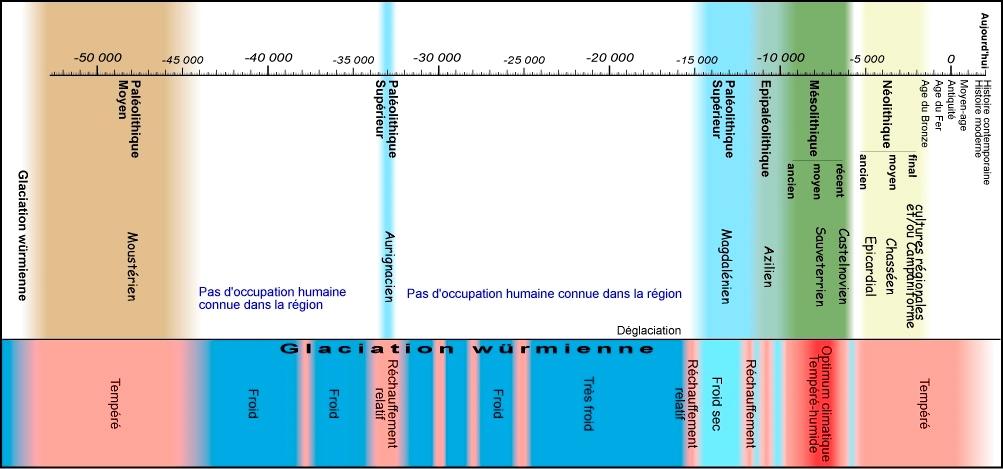 chronologie_prehistoire_alpine